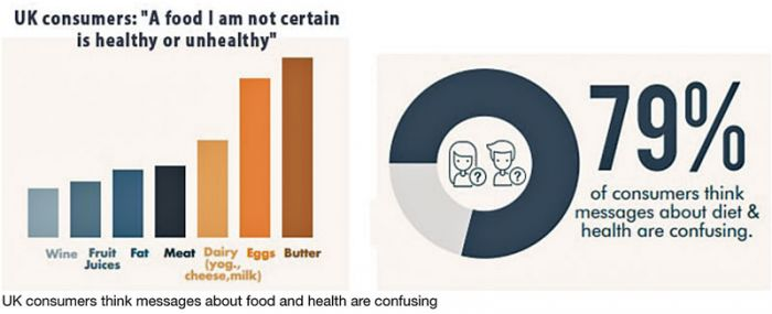 Consumers are confused about food and health